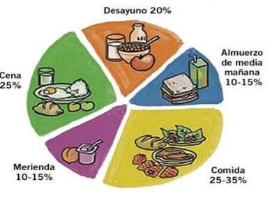 Nutrición y Esclerodermia